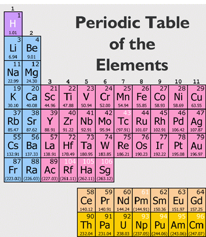 Murder symbol equation m ur der m theory uranium - What is fe on the periodic table ...